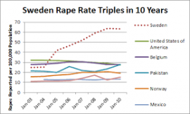 Is Sweden the 'rape capital of the world'? Here is an excellent reply by Swedish man